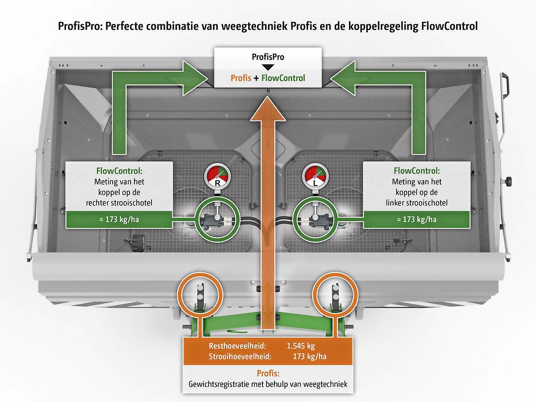 Binnen de nauwkeurigheid van Profis (oranje) levert FlowControl (groen) extra strooinauwkeurigheid.