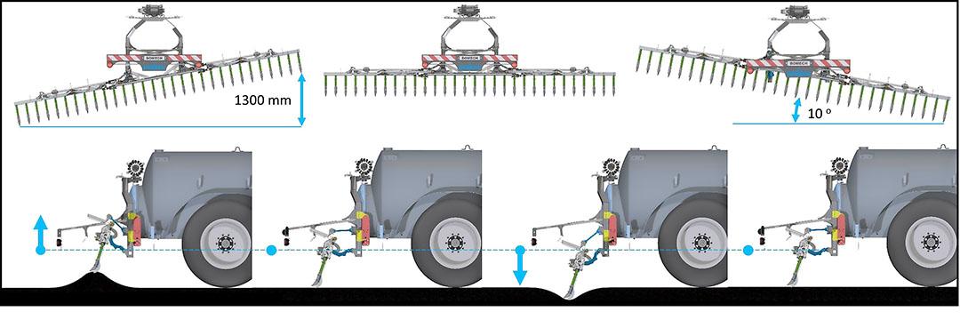 Een schematisch beeld van het zogenoemde, gepatenteerde 'Field Contour System' (CFS). De bemester kan 10 graden pendelen, en de hoek van de sleepvoet ten opzichte van de bodem blijft gelijk bij oneffenheden dankzij een paralellogram.