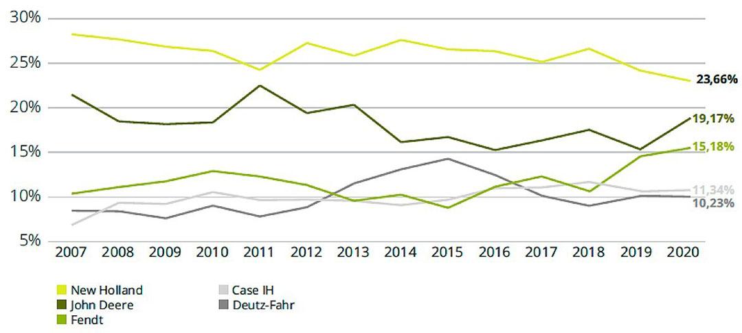 In 10 jaar tijd weet Fendt het marktaandeel in België van ongeveer 10% naar 15% te brengen. Ook Case IH en Deutz-Fahr zijn in 10 jaar tijd gestegen in marktaandeel. Dit ten koste van het aandeel van New Holland en John Deere, die in 10 jaar tijd zijn gedaald. (Bron: Fedagrim)